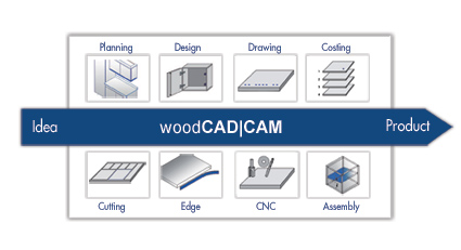 woodCAD|CAM process details